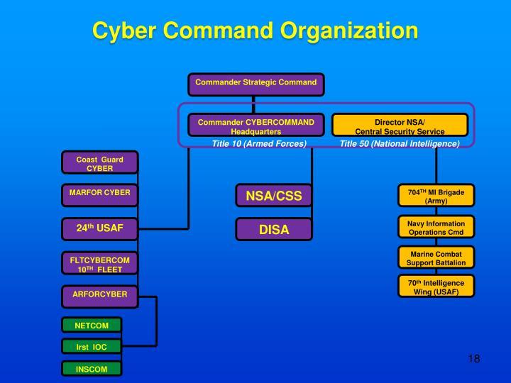 Cyber Command Organization