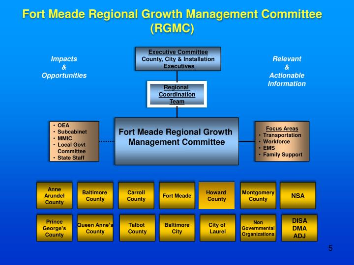 Fort Meade Regional Growth Management Committee (RGMC)