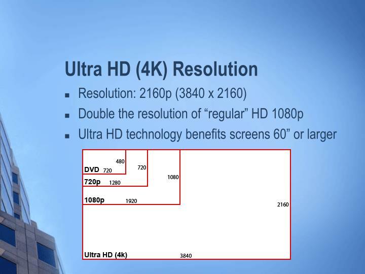 Ultra HD (4K) Resolution