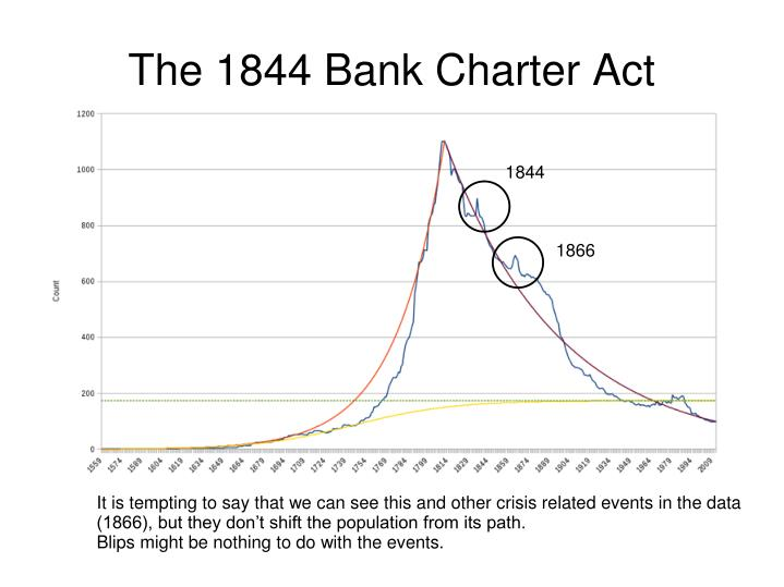 The 1844 Bank Charter Act