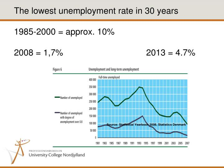 The lowest unemployment rate in 30 years
