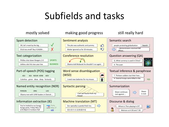 Subfields and tasks