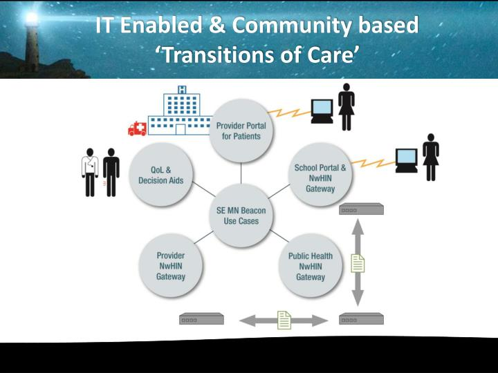 IT Enabled & Community based 'Transitions of Care'