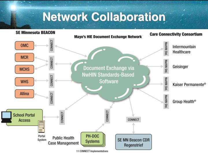 Network Collaboration