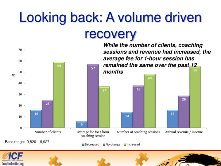 Looking back: A volume driven recovery