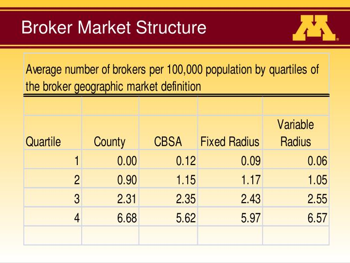 Broker Market Structure
