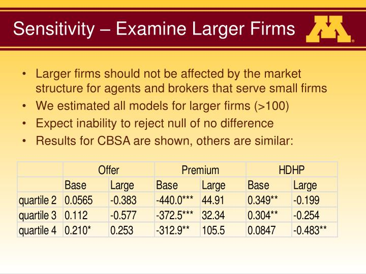Sensitivity – Examine Larger Firms