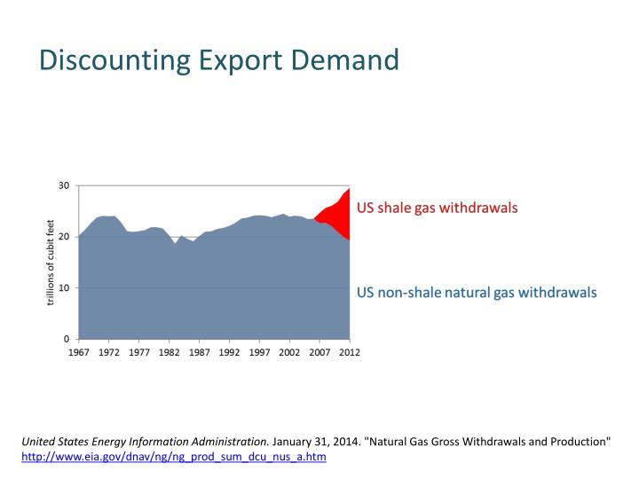 Discounting Export Demand