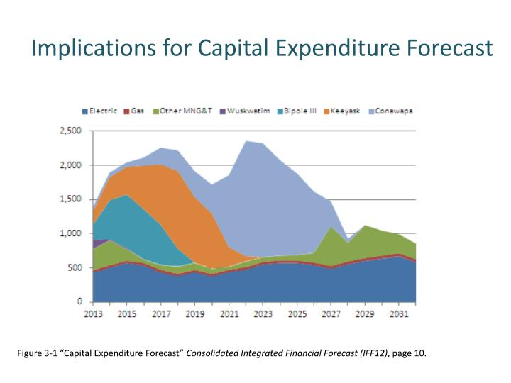 Implications for Capital Expenditure Forecast
