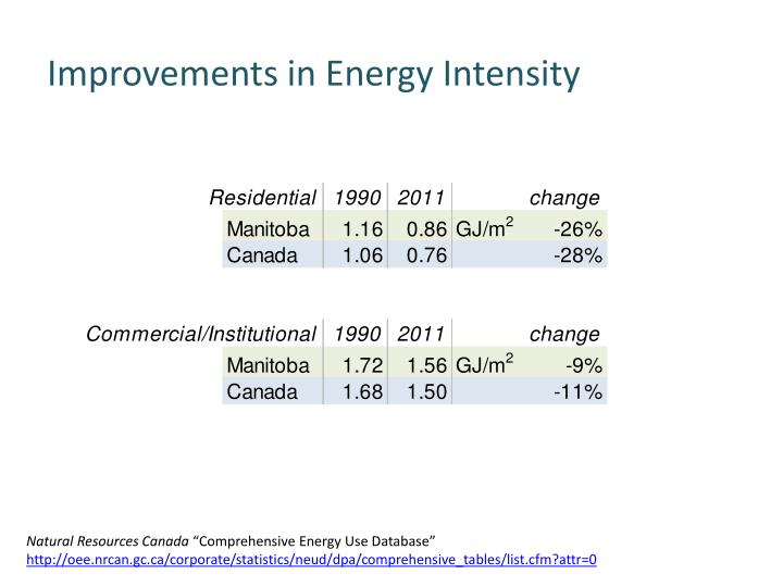 Improvements in Energy Intensity