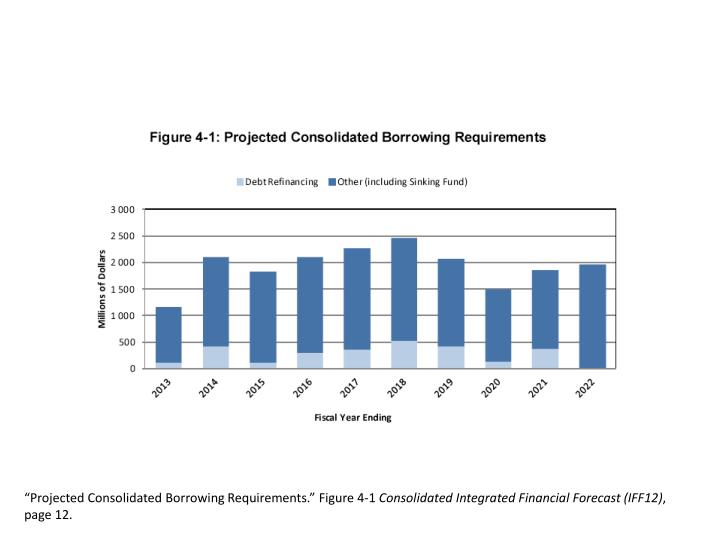 """Projected Consolidated Borrowing Requirements."""