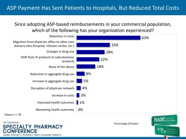 ASP Payment Has Sent Patients to Hospitals, But Reduced Total Costs