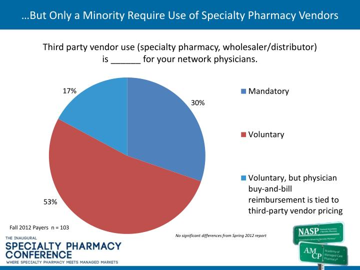 But only a minority require use of specialty pharmacy vendors