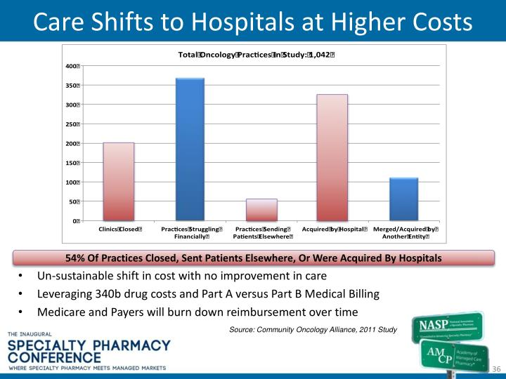 Care Shifts to Hospitals at Higher Costs