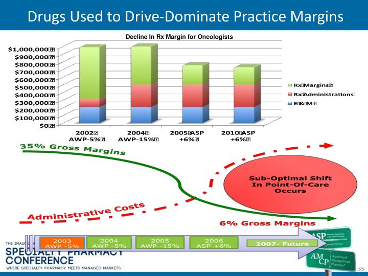 Drugs Used to Drive-Dominate Practice Margins