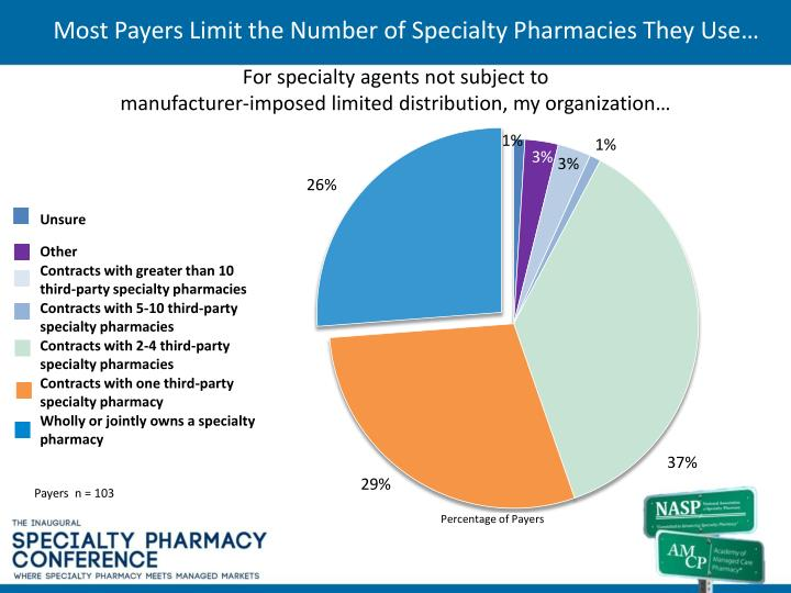 Most payers limit the number of specialty pharmacies they use