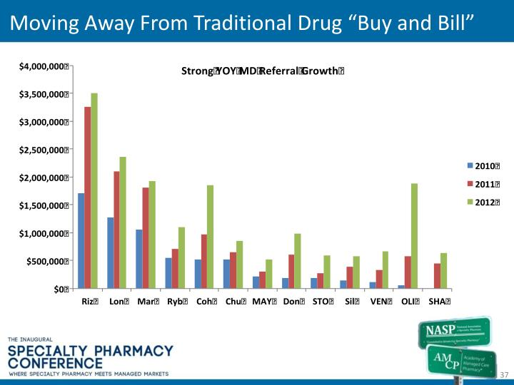 Moving Away From Traditional Drug