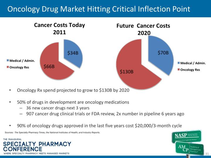 Oncology Drug Market