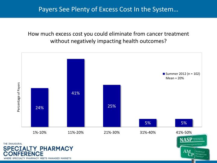 Payers See Plenty of Excess Cost In the System…