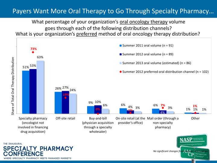 Payers Want More Oral Therapy to Go Through Specialty Pharmacy…