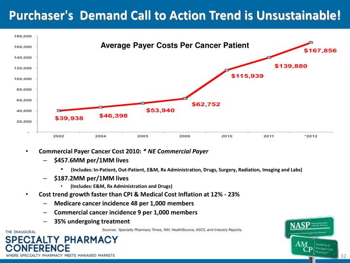 Purchaser's  Demand Call to Action Trend is Unsustainable!