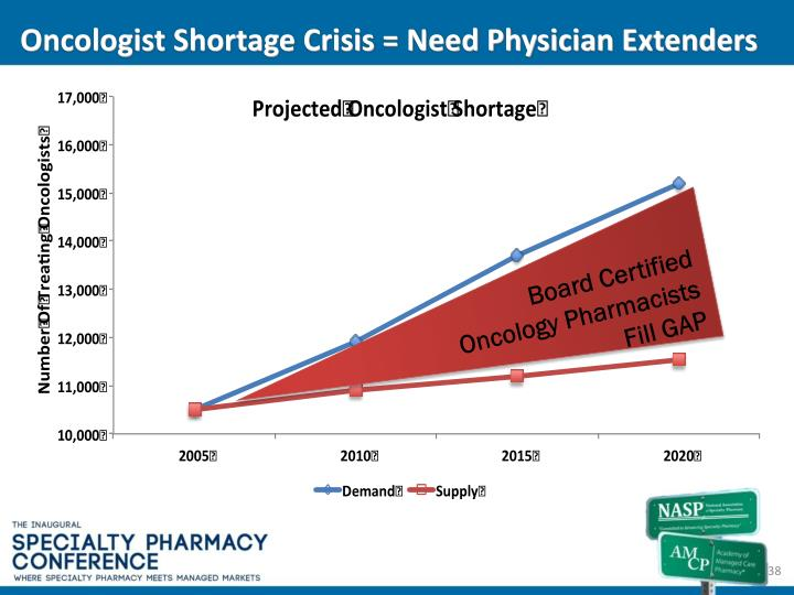 Oncologist Shortage Crisis = Need Physician Extenders