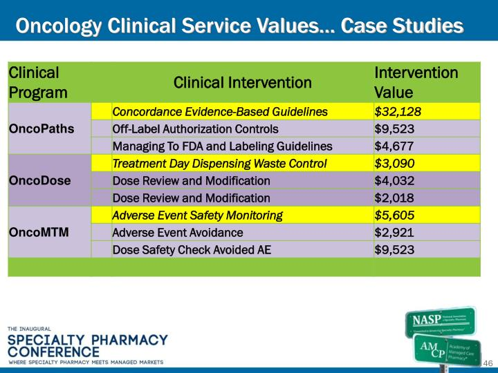 Oncology Clinical Service Values… Case Studies
