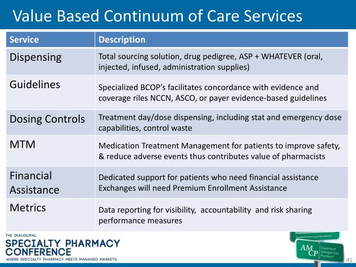 Value Based Continuum of Care