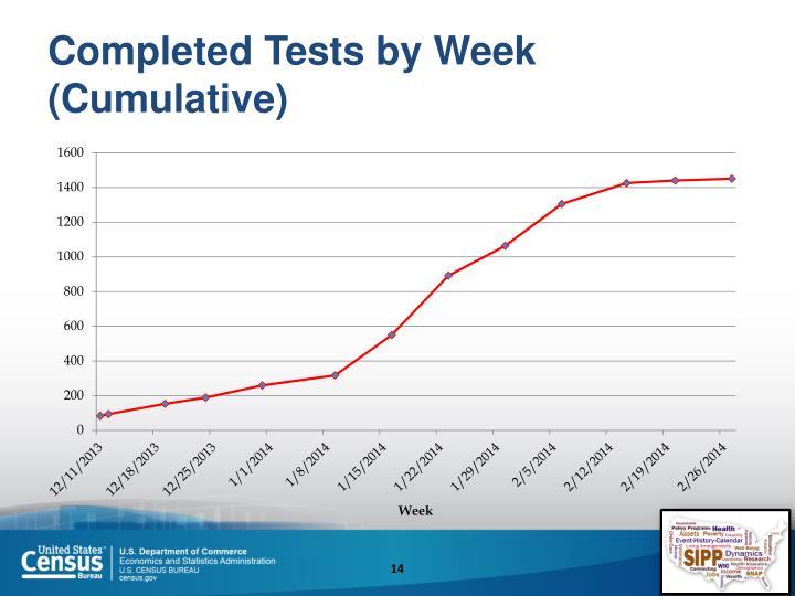 Completed Tests by Week (Cumulative)