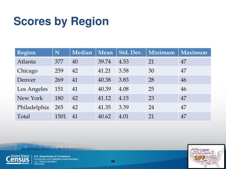 Scores by Region