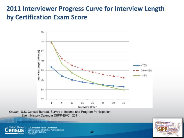 2011 Interviewer Progress Curve for Interview Length