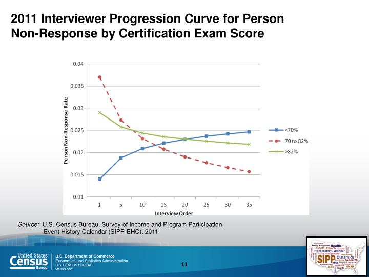 2011 Interviewer Progression Curve for Person