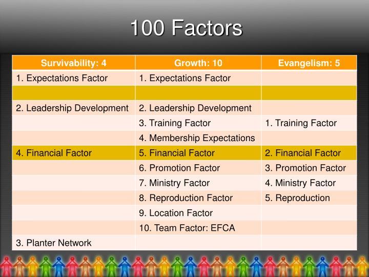 100 Factors