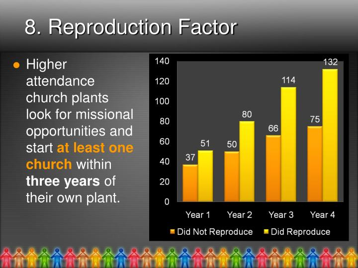 8. Reproduction Factor