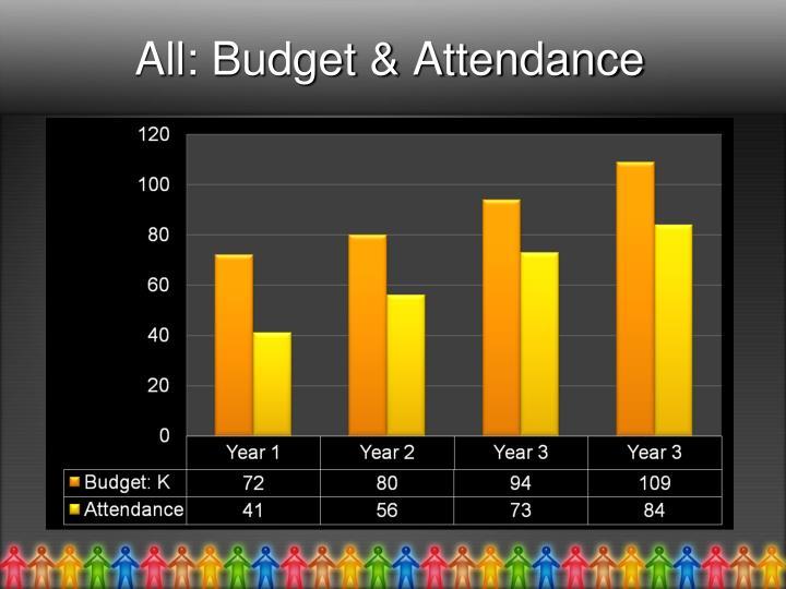 All: Budget & Attendance