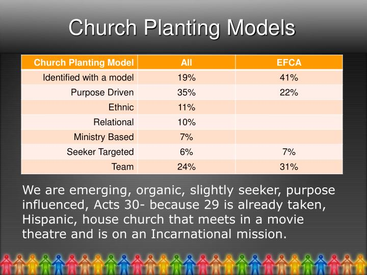 Church Planting Models