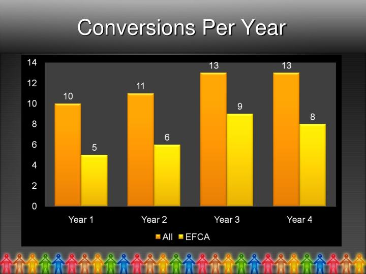 Conversions Per Year