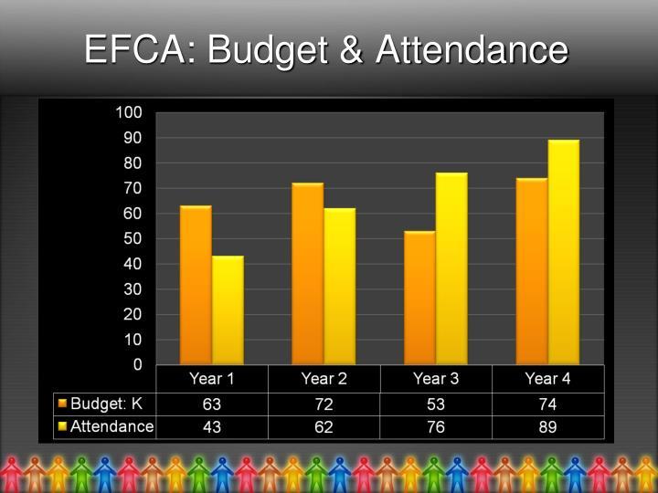 EFCA: Budget & Attendance