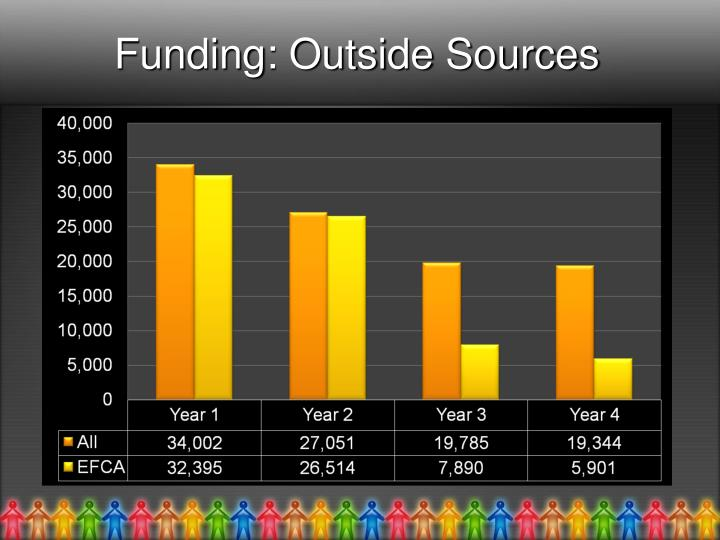 Funding: Outside Sources