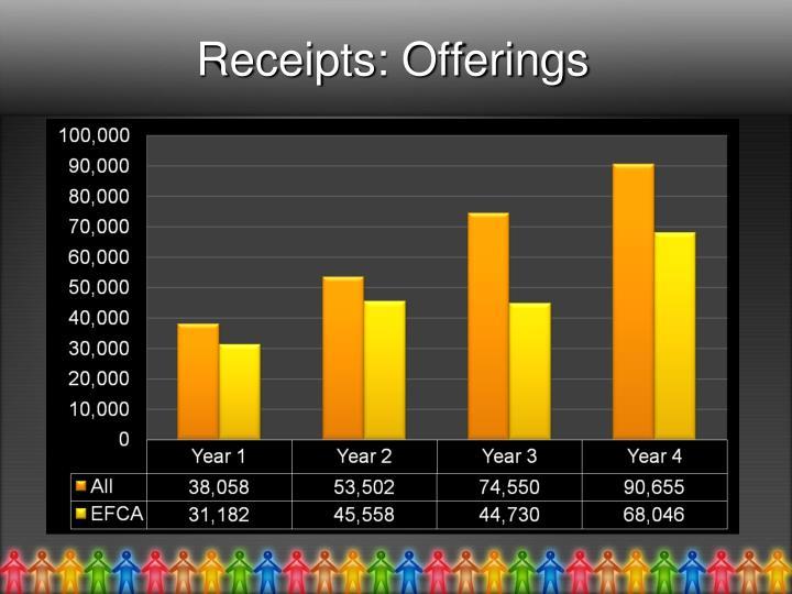 Receipts: Offerings
