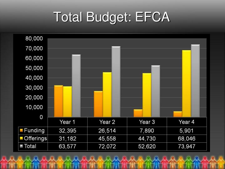 Total Budget: EFCA