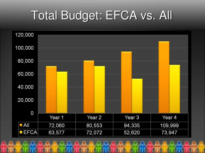 Total Budget: EFCA vs. All