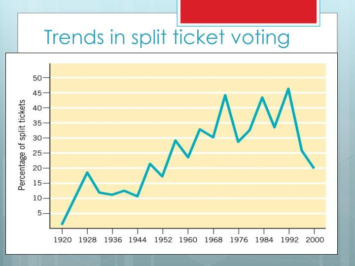 Trends in split ticket voting