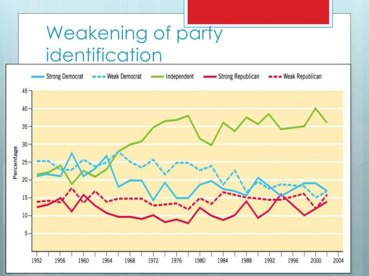 Weakening of party identification