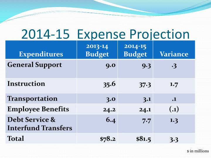 2014-15  Expense Projection