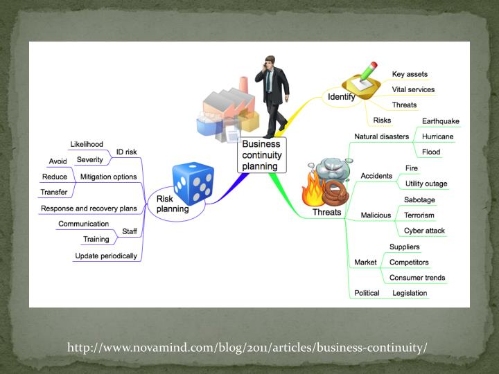 http://www.novamind.com/blog/2011/articles/business-continuity/