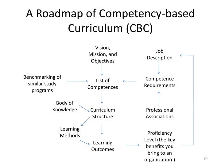 A Roadmap of Competency-based Curriculum (CBC)