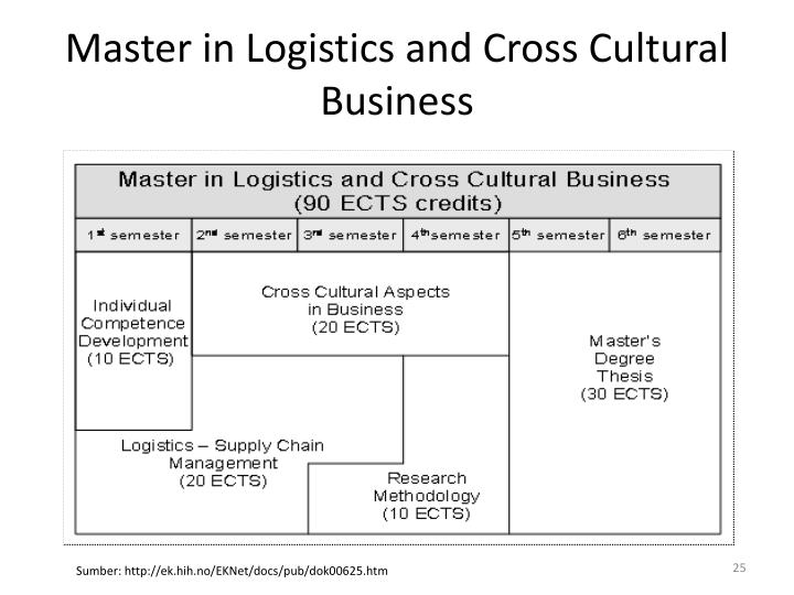 Master in Logistics and Cross Cultural Business