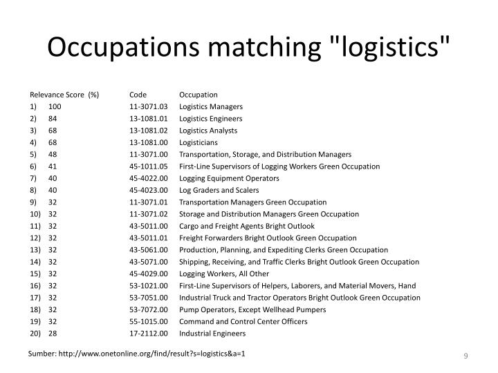"Occupations matching ""logistics"""