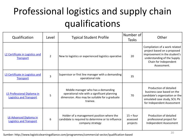 Professional logistics and supply chain qualifications